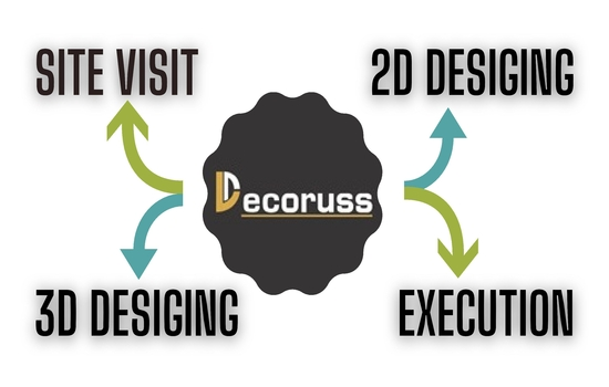 decoruss design process